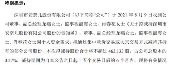 安奈儿3名股东拟合计减持不超46.31万股公司股份 上半年公司净利4541.36万