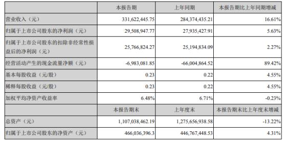杭州园林2021年上半年净利2950.89万增长5.63% 财务费用减少