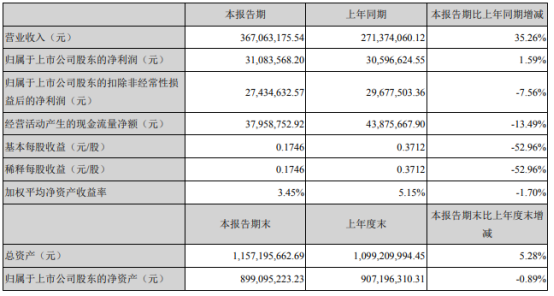 神宇股份2021年上半年净利3108.36万增长1.59% 产品需求旺盛