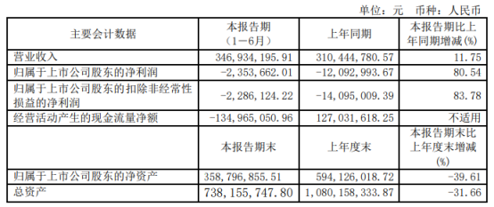 ST通葡2021年上半年亏损235.37万同比亏损减少 销售费用减少