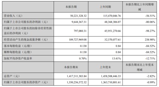 捷强装备2021年上半年净利964.44万下滑80.06% 本期交付的销售订单减少