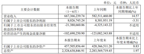 超讯通信2021年上半年净利802.67万下滑3.31% 研发和销售费用增加