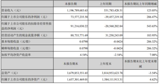 超华科技2021年上半年净利7357.72万同比扭亏为盈 铜箔二期产能释放