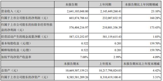 双星新材2021年上半年净利6.04亿增长160.28% 销售费用下滑