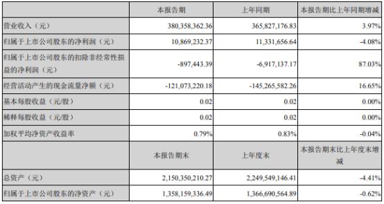 奥拓电子2021年上半年净利1086.92万下滑4.08% 毛利率下降