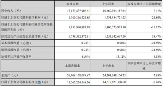 华东医药2021年上半年净利13亿 较上年同期下滑24.89%