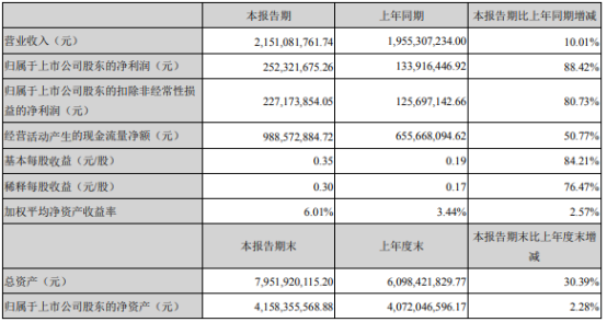 司尔特2021年上半年净利2.52亿增长88.42% 销售费用下滑