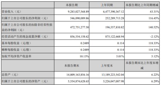 沙钢股份2021年上半年净利5.46亿增长116.45% 钢材销售价格上涨