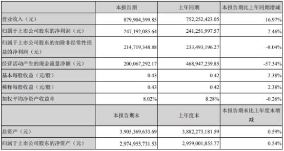 桂林三金2021年上半年净利2.47亿增长2.46% 结构性存款产生利息收益同比增加