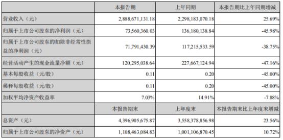 新华都2021年上半年净利7356.04万下滑45.98% 利息费用增加