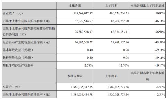 甘源食品2021年上半年净利3702.25万下滑46.16% 销售费用增加