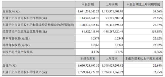 长鹰信质2021年上半年净利1.15亿增长22.65% 电动自行车零部件收入涨幅明显