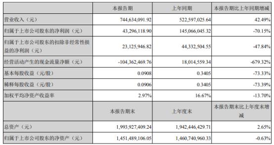 可立克2021年上半年净利4329.61万下滑70.15% 材料成本上涨