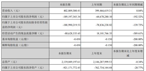 *ST索菱2021年上半年亏损1.89亿同比亏损增加 存货损失及费用增加