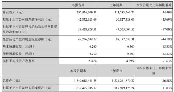 纳尔股份2021年上半年净利4285.26万下滑15.69% 研发投入增加