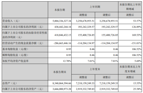 赞宇科技2021年上半年净利4.38亿增长126.89% 总体销量增加