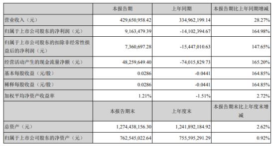 科泰电源2021年上半年净利916.35万同比扭亏为盈 销售增长