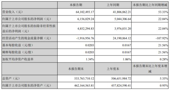 亿通科技2021年上半年净利615.6万增长22.04% 新设子公司实现营收