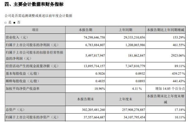 TCL科技2021年上半年净利67.84亿增长461.55% 半导体光伏及半导体业务收入和利润增长