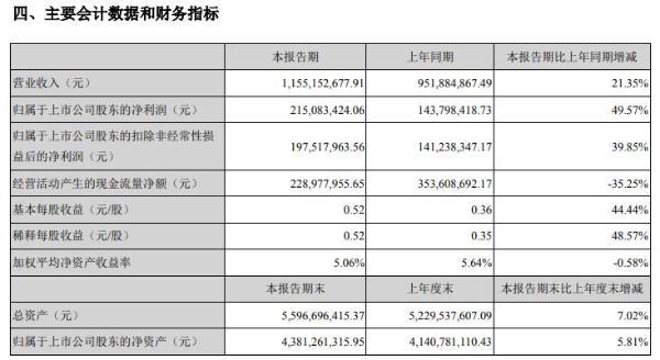贝达药业2021年上半年净利2.15亿增长49.57% 毛利率保持持续稳定高水平