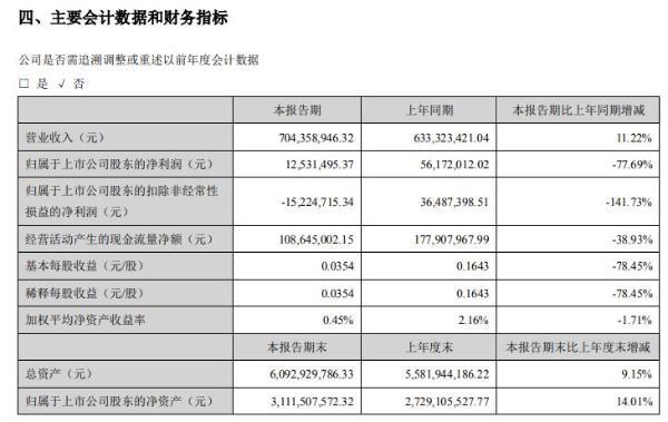 众兴菌业2021年上半年净利1253.15万减少77.69% 金针菇产品销售价格在传统旺季下降较多