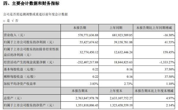 科大国创2021年上半年净利5542.77万增长41.55% 智能软硬件产品业务规模保持稳步增长