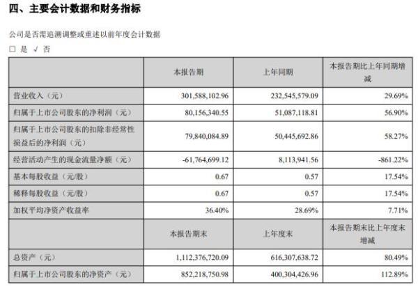 雷尔伟2021年上半年净利8015.63万增长56.9% 推进各项提质增效工作