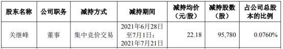 爱朋医疗董事关继峰减持9.58万股 套现212.44万 上半年公司净利3612万-3941万
