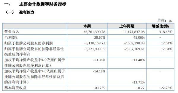 金网信息2021年上半年亏损313.02万 同比亏损增加