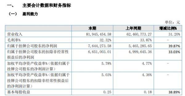 美味源2021年上半年净利764.43万增长39.87% 加大营销力度