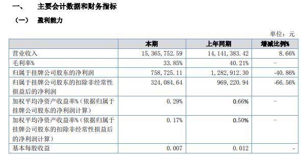 益生环保2021年上半年净利75.87万减少40.86% 部分产品毛利率降低