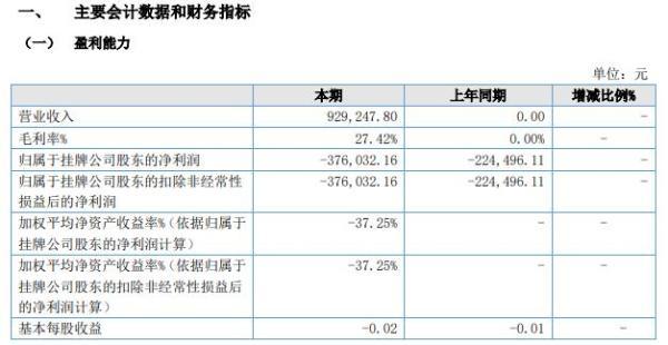 泓亚智慧2021年上半年亏损37.6万同比亏损增加 本年管理费用增加