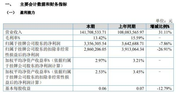 港华建设2021年上半年净利335.63万减少7.86% 本期采购存货金额大于结转成本金额