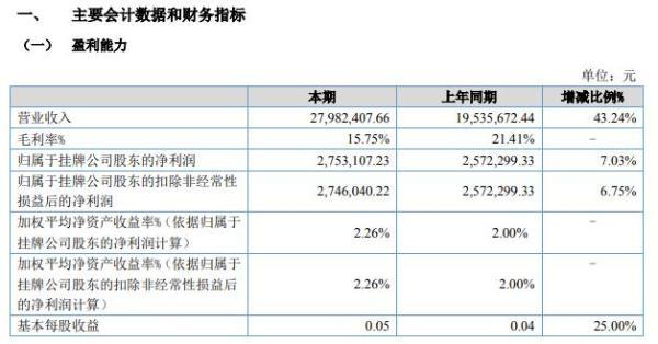 聚力股份2021年上半年净利275.31万增长7.03% 加大销售力度