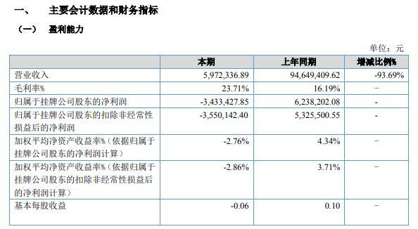 """博大光通2021年上半年亏损343.34万同比由盈转亏 """"煤改气""""项目销售收入减少"""