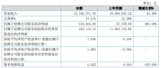 天赐股份2021年上半年净利33.34万增长481.06% 其他业务收入增加