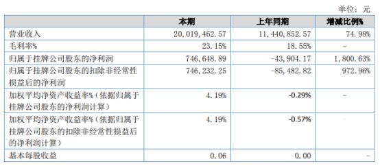 三木众合2021年上半年净利74.66万同比扭亏为盈 毛利率同比大幅增长