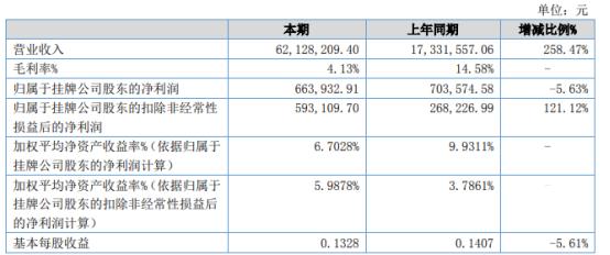 时刻互动2021年上半年净利66.39万下滑5.63% 采购成本上升
