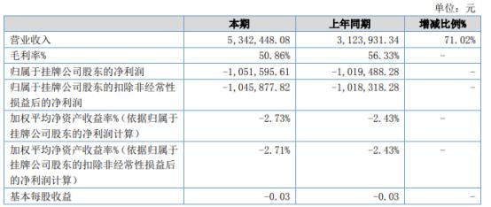 摩云阁2021年上半年亏损105.16万同比亏损增加 研发投入增多