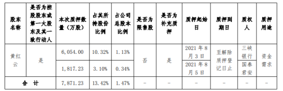 金科股份控股股东黄红云质押7871.23万股 用于资金需求