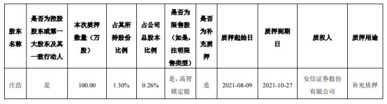 吉宏股份控股股东庄浩质押100万股 用于补充质押