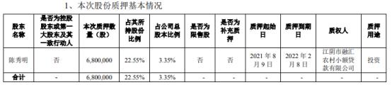 华通热力股东陈秀明质押680万股 用于投资
