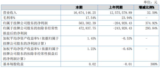 佳科股份2021年上半年净利56.34万同比扭亏为盈 银行借款减少、利息费用降低