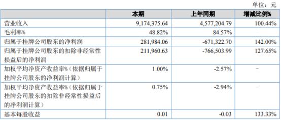 天润基业2021年上半年净利28.2万同比扭亏为盈 本期公司积极开展市场销售