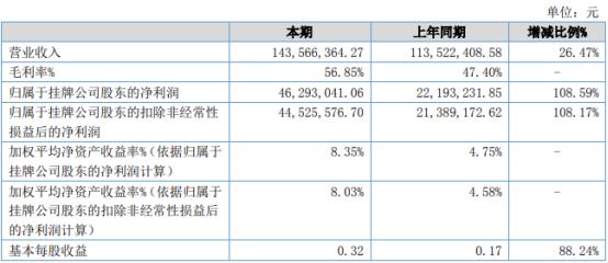 领信股份2021年上半年净利4629.3万增长108.59% 部分税、费支出减少