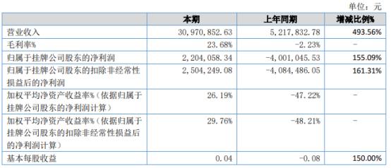 阿迪克2021年上半年净利220.411万同比扭亏为盈 本期完成2062.24万福建国网订单
