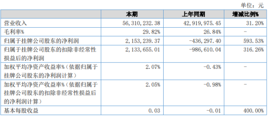 固特超声2021年上半年净利215.32万同比扭亏为盈 各类超声清洗设备销售额增长
