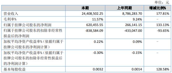 九森林业2021年上半年净利62.05万增长133.13% 本期生产销售逐步恢复