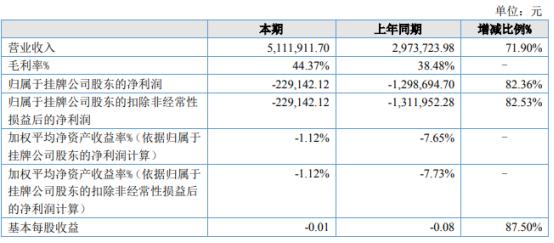 智德检测2021年上半年亏损22.91万同比亏损减少 业务量增加