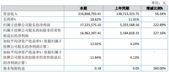 金鑫新材2021年上半年净利1722.16万增长222.89% 主要产品价格上涨